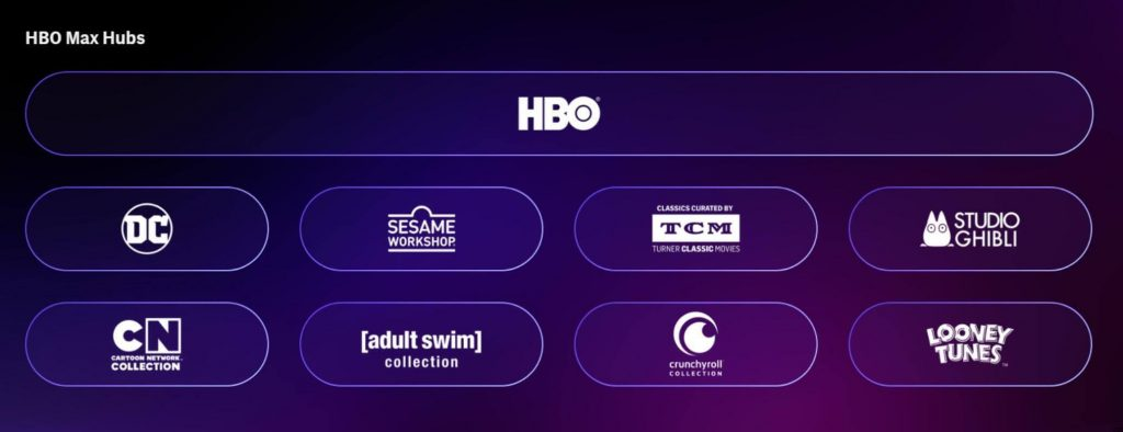 HBO Max Channels List